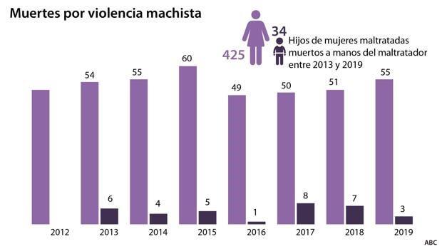grafico evolución violencia de género en España